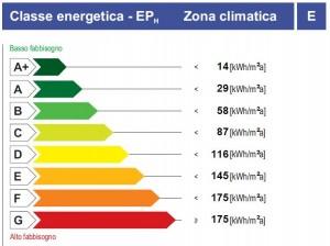 1_classi-energetiche