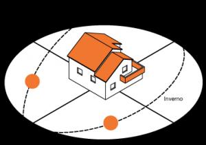 3_inclinazione-raggi-solari